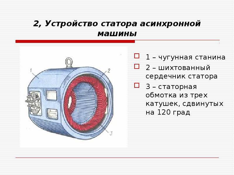 2, Устройство статора асинхронной машины 1 – чугунная станина 2 – шихтованный сердечник статора 3 –