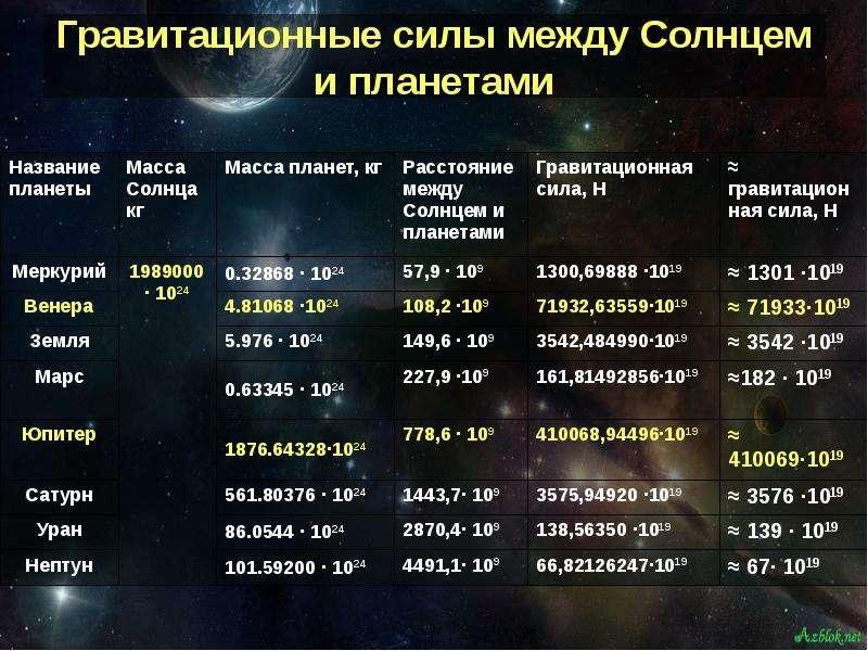 Гравитационные силы между Солнцем и планетами