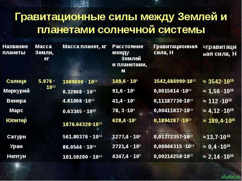 Гравитационные силы между Землей и планетами солнечной системы