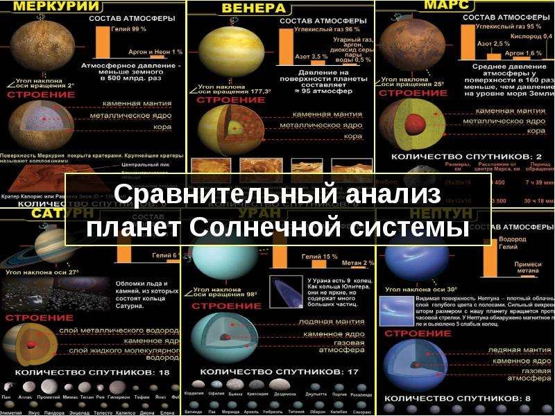 Всемирное тяготение тел. Возможна ли жизнь на других планетах. Гипотезы и предположения, слайд 8