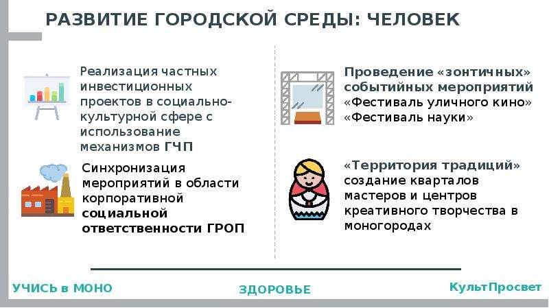 Развитие моногородов: итоги и перспективы, слайд 18