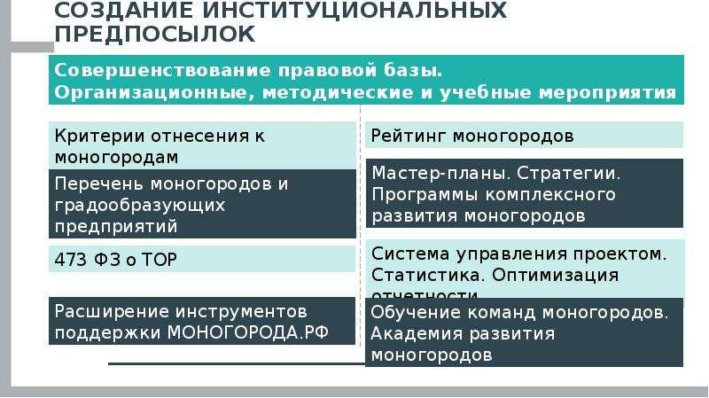Развитие моногородов: итоги и перспективы, слайд 7