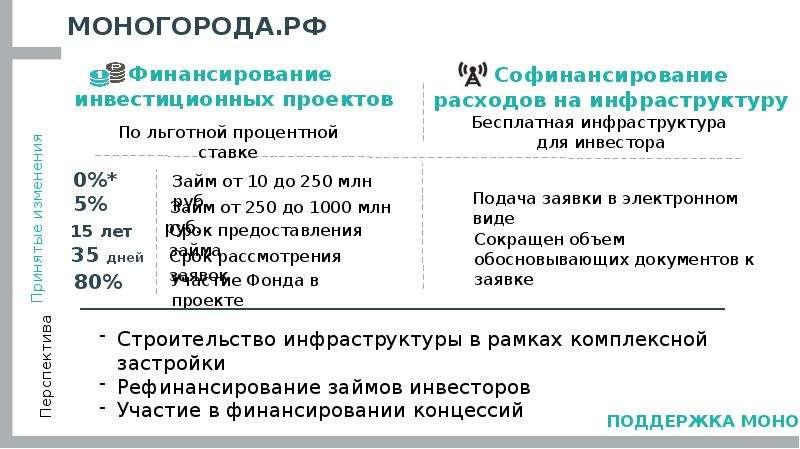 МОНОГОРОДА. РФ