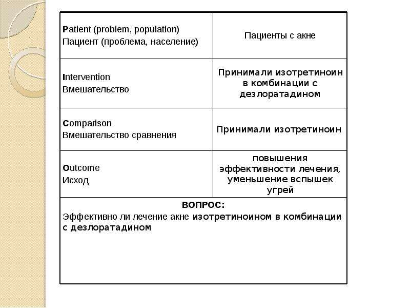 Эффективность перорального изотретиноина в сочетании с дезлоратадином в лечении обыкновенных угрей, слайд 2