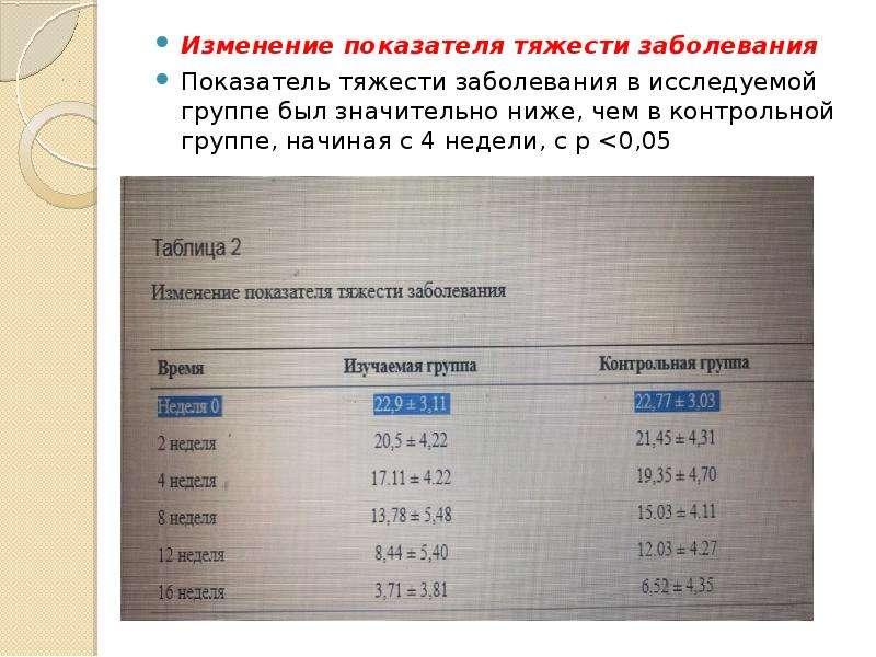 Изменение показателя тяжести заболевания Изменение показателя тяжести заболевания Показатель тяжести