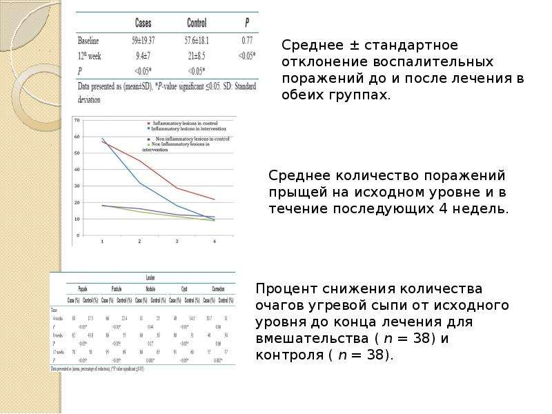 Эффективность перорального изотретиноина в сочетании с дезлоратадином в лечении обыкновенных угрей, слайд 21