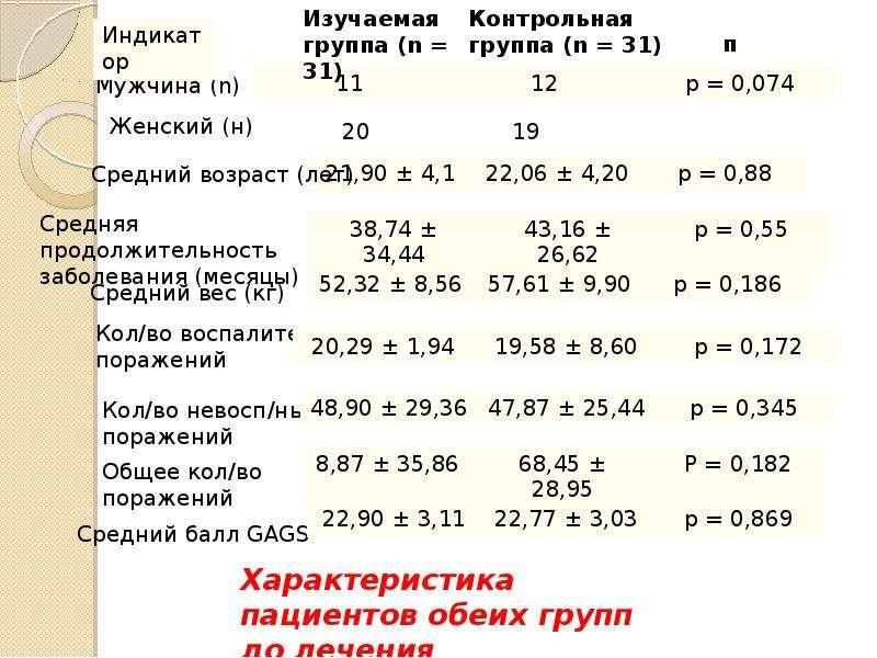 Эффективность перорального изотретиноина в сочетании с дезлоратадином в лечении обыкновенных угрей, слайд 9