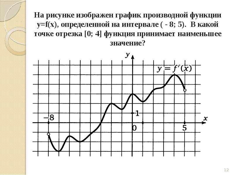 Задача на вычисление производной, слайд 12