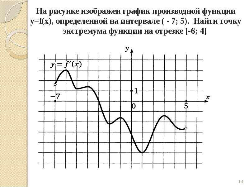 Задача на вычисление производной, слайд 14