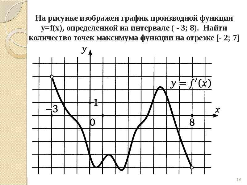 Задача на вычисление производной, слайд 16