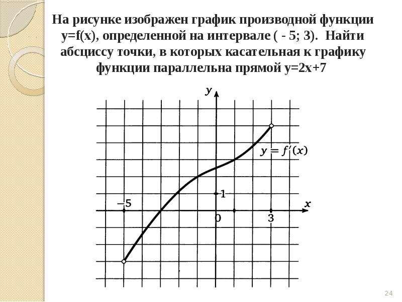 Задача на вычисление производной, слайд 24