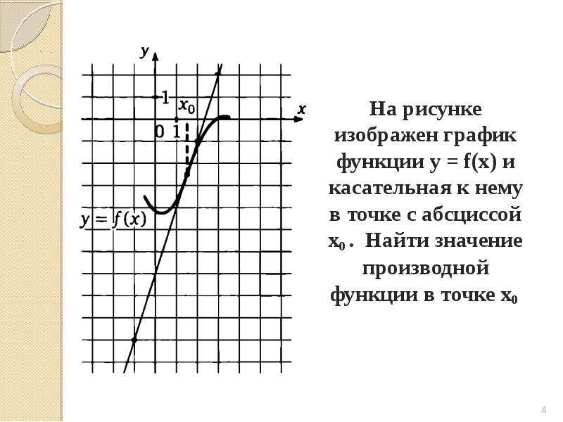 На рисунке изображен график функции y = f(x) и касательная к нему в точке с абсциссой х0 . Найти зна