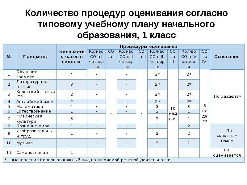 Количество процедур оценивания согласно типовому учебному плану начального образования, 1 класс