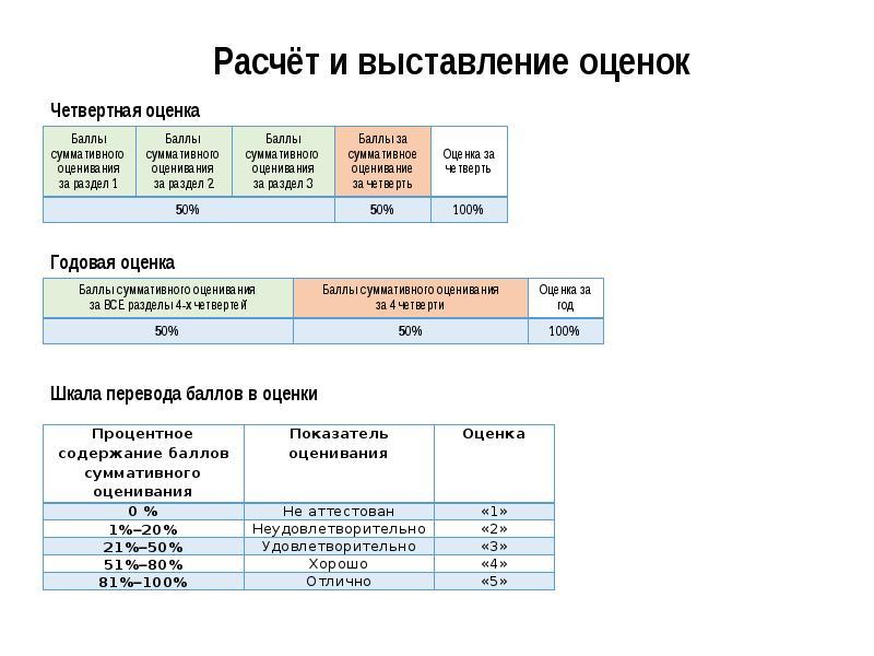 Регистрация результатов обучения учащихся при внедрении системы критериального оценивания, слайд 3
