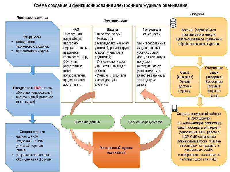 Регистрация результатов обучения учащихся при внедрении системы критериального оценивания, слайд 7