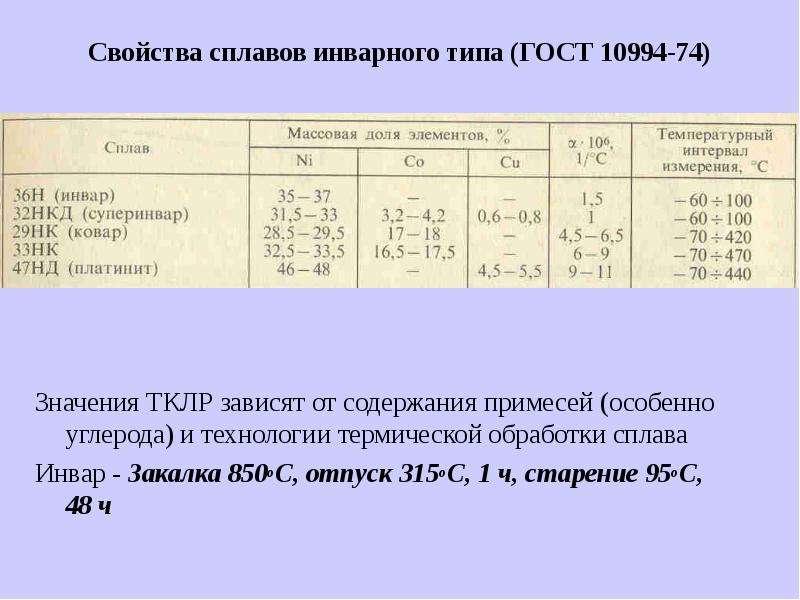 Свойства сплавов инварного типа (ГОСТ 10994-74) Значения ТКЛР зависят от содержания примесей (особен