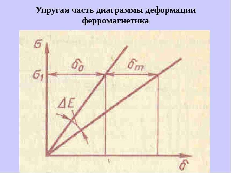 Упругая часть диаграммы деформации ферромагнетика
