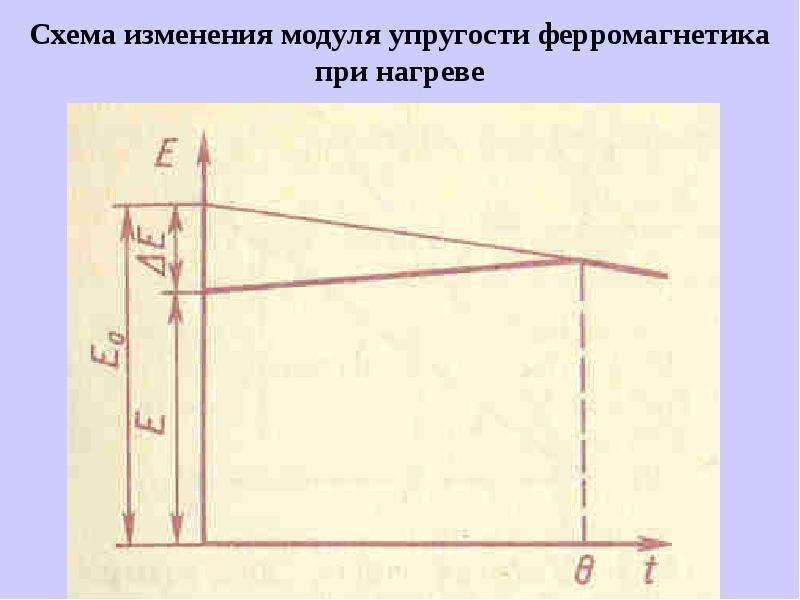Схема изменения модуля упругости ферромагнетика при нагреве