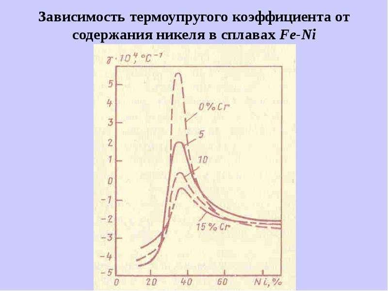 Зависимость термоупругого коэффициента от содержания никеля в сплавах Fe-Ni