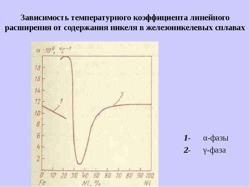 Зависимость температурного коэффициента линейного расширения от содержания никеля в железоникелевых