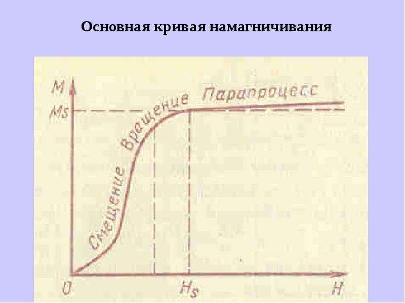 Основная кривая намагничивания