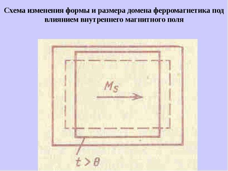 Схема изменения формы и размера домена ферромагнетика под влиянием внутреннего магнитного поля