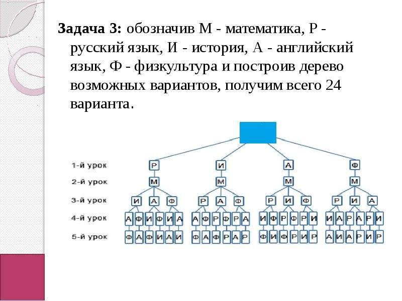 Задача 3: обозначив М - математика, Р - русский язык, И - история, А - английский язык, Ф - физкульт