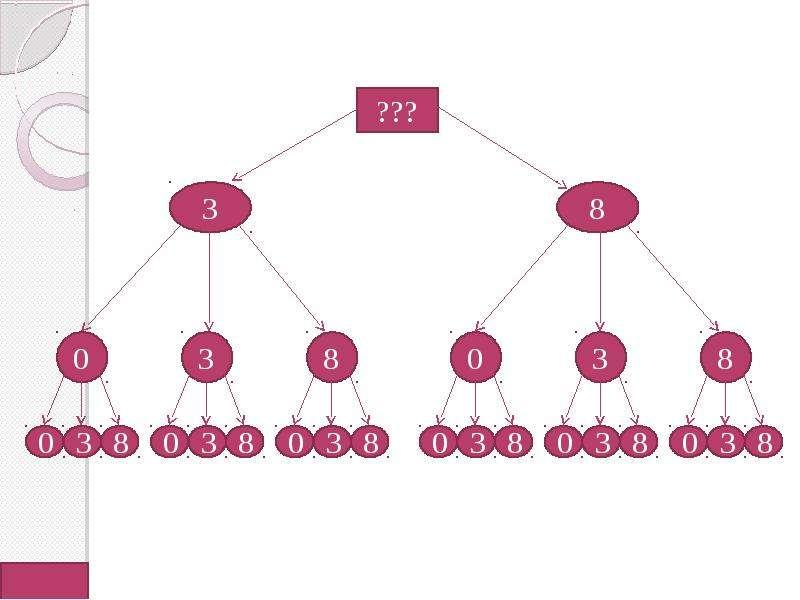 Методы решения комбинаторных задач, слайд 7