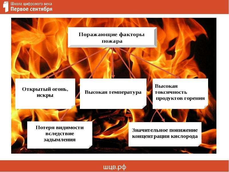 Пожарная безопасность: как вести себя при возникновении пожара, слайд 6
