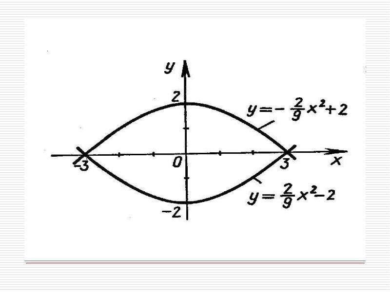 Применение интеграла к решению задач, слайд 10