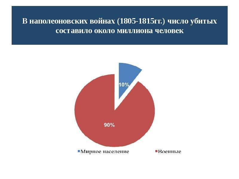 Чрезвычайные ситуации военного характера, рис. 11