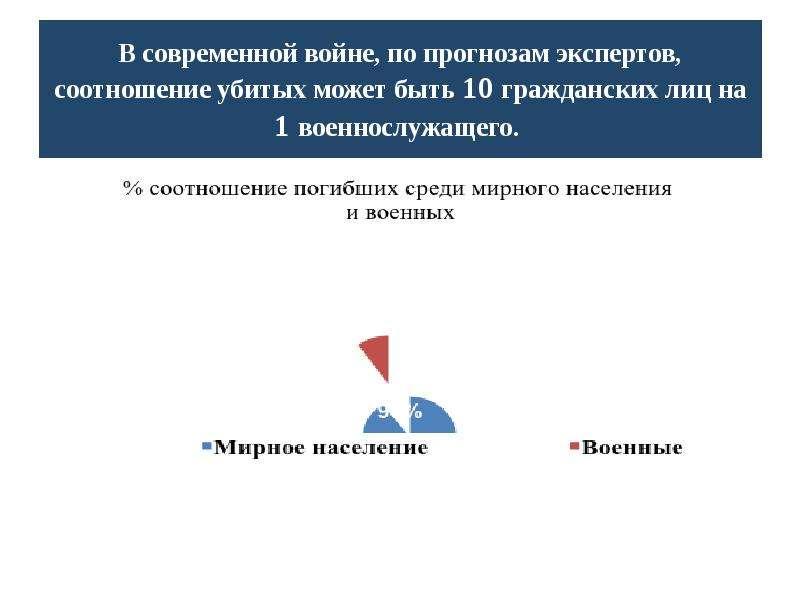 Чрезвычайные ситуации военного характера, рис. 14