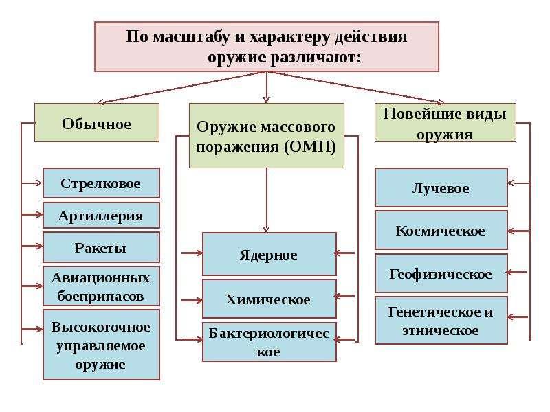 Чрезвычайные ситуации военного характера, рис. 22