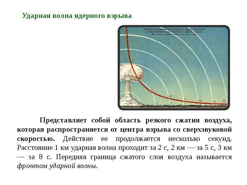 Представляет собой область резкого сжатия воздуха, которая распространяется от центра взрыва со свер
