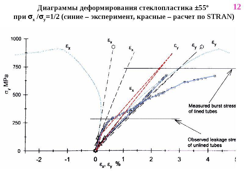 Диаграммы деформирования стеклопластика ±55º при x /y=1/2 (синие – эксперимент, красные – расчет п
