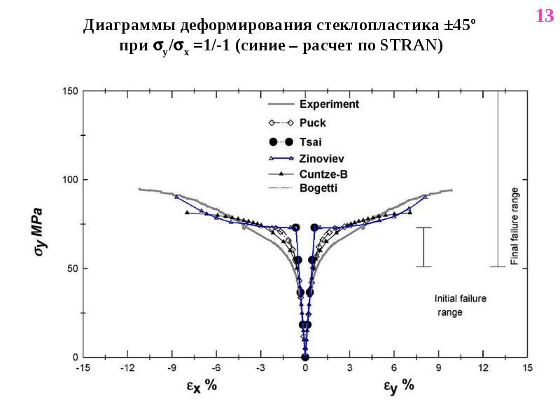 Диаграммы деформирования стеклопластика ±45º при y/x =1/-1 (синие – расчет по STRAN)
