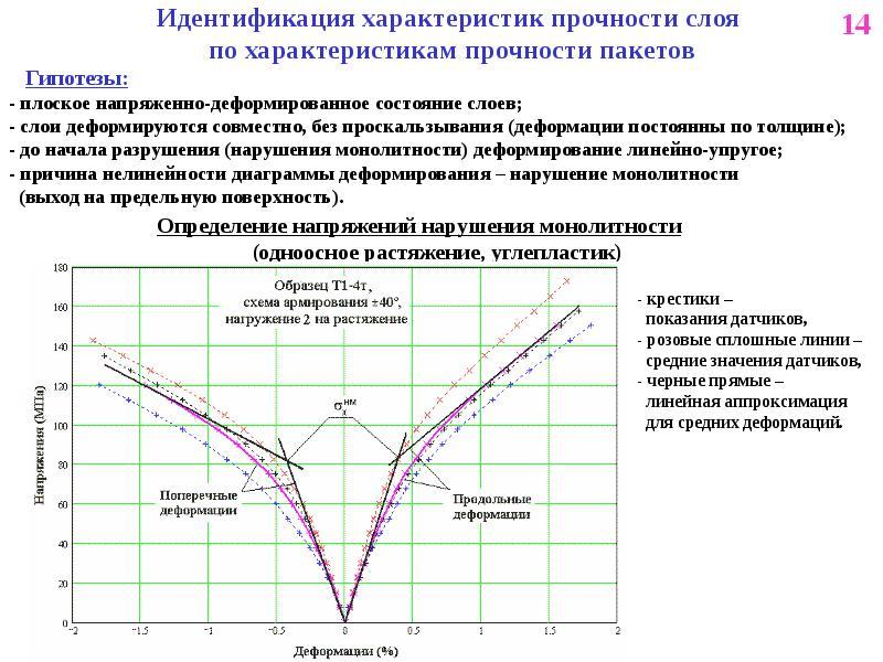 Идентификация характеристик прочности слоя по характеристикам прочности пакетов