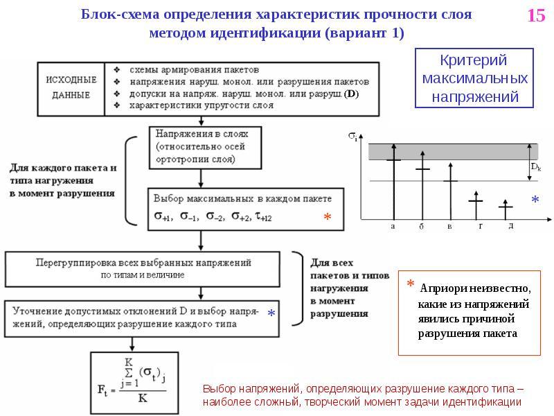Блок-схема определения характеристик прочности слоя методом идентификации (вариант 1)