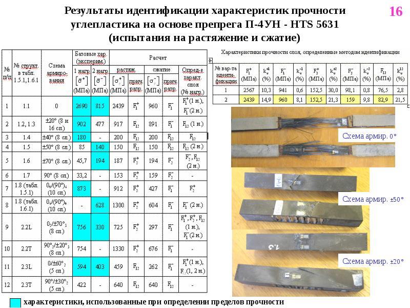 Результаты идентификации характеристик прочности углепластика на основе препрега П-4УН - HTS 5631 (и