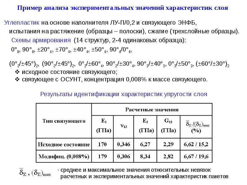 Пример анализа экспериментальных значений характеристик слоя