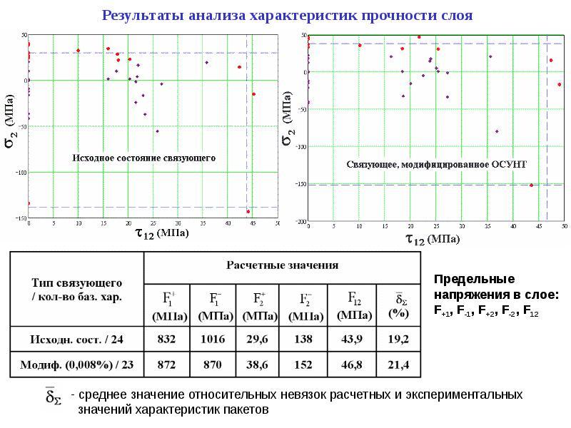 Результаты анализа характеристик прочности слоя