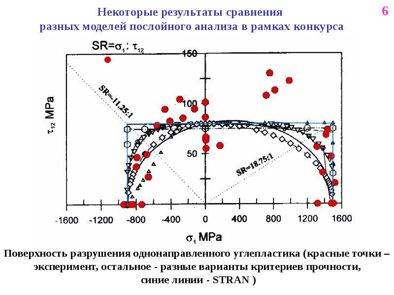 Поверхность разрушения однонаправленного углепластика (красные точки – эксперимент, остальное - разн
