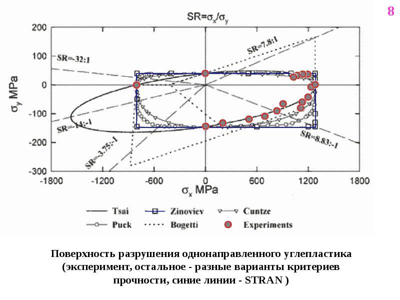 Поверхность разрушения однонаправленного углепластика (эксперимент, остальное - разные варианты крит