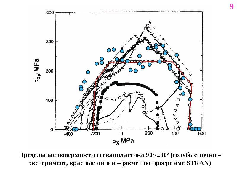 Предельные поверхности стеклопластика 90º/±30º (голубые точки – эксперимент, красные линии – расчет