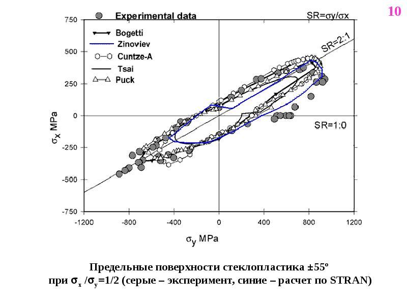Предельные поверхности стеклопластика ±55º при x /y=1/2 (серые – эксперимент, синие – расчет по ST