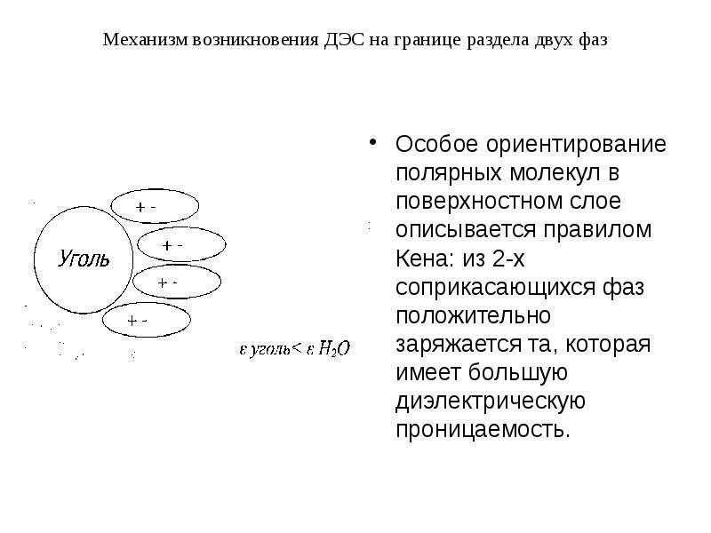 Механизм возникновения ДЭС на границе раздела двух фаз Особое ориентирование полярных молекул в пове