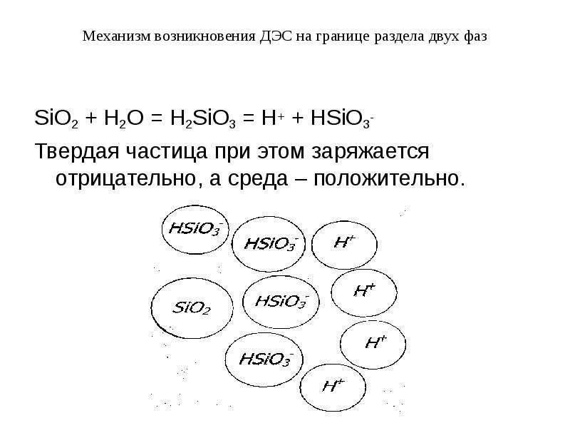 Механизм возникновения ДЭС на границе раздела двух фаз SiO2 + H2O = H2SiO3 = H+ + HSiO3- Твердая час