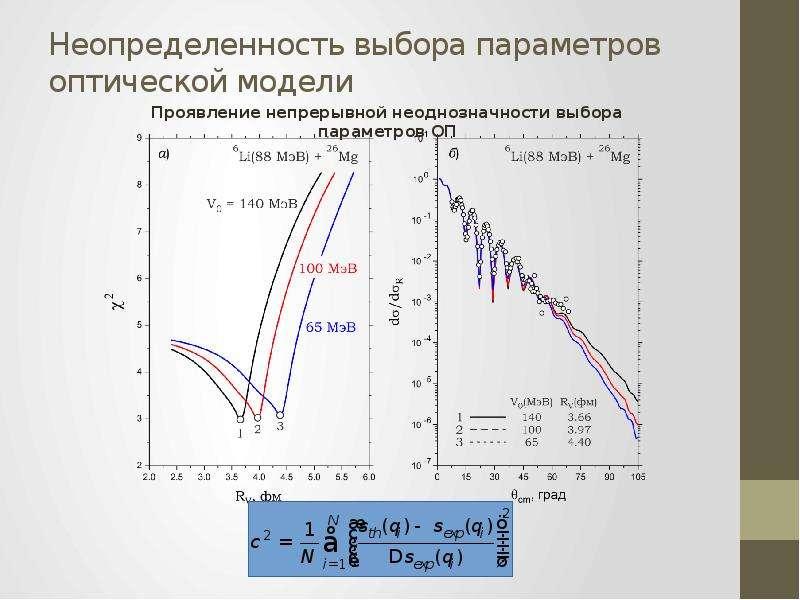Неопределенность выбора параметров оптической модели