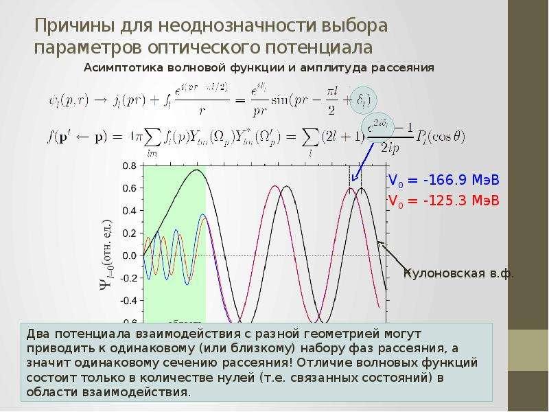 Причины для неоднозначности выбора параметров оптического потенциала