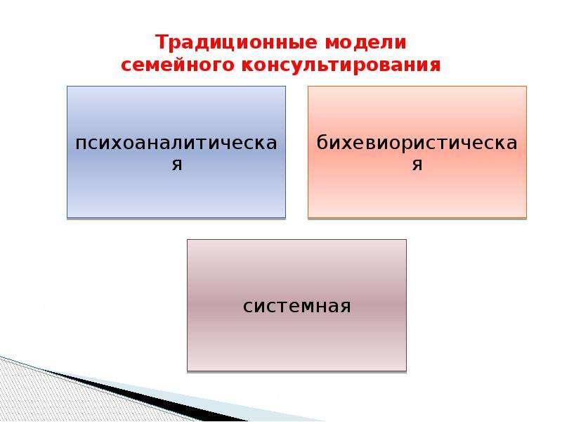 Традиционные модели семейного консультирования